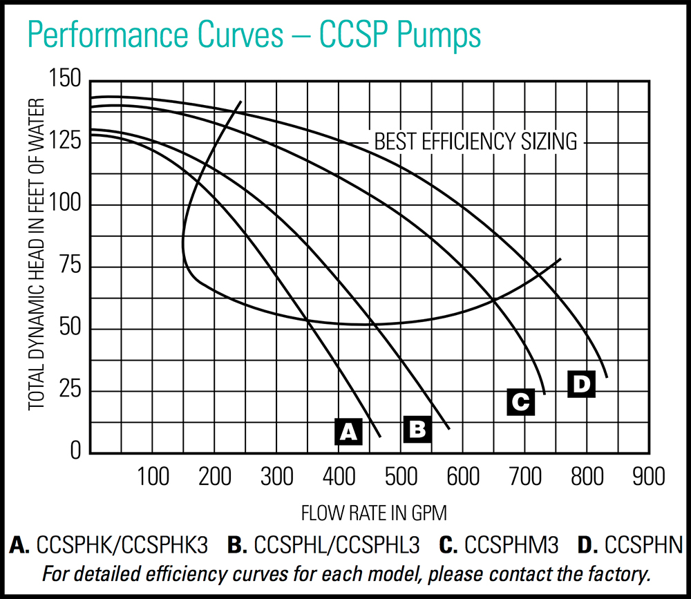 CCSP Series Commercial Epoxy-Coated Cast Iron Pumps